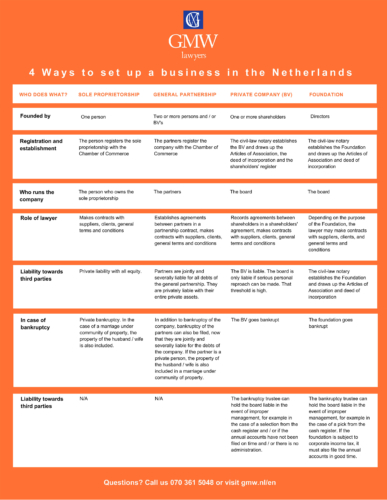 Infographic 4 ways to set up a business